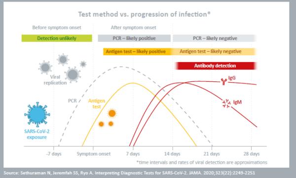 Antigénový test NADAL COVID-19
